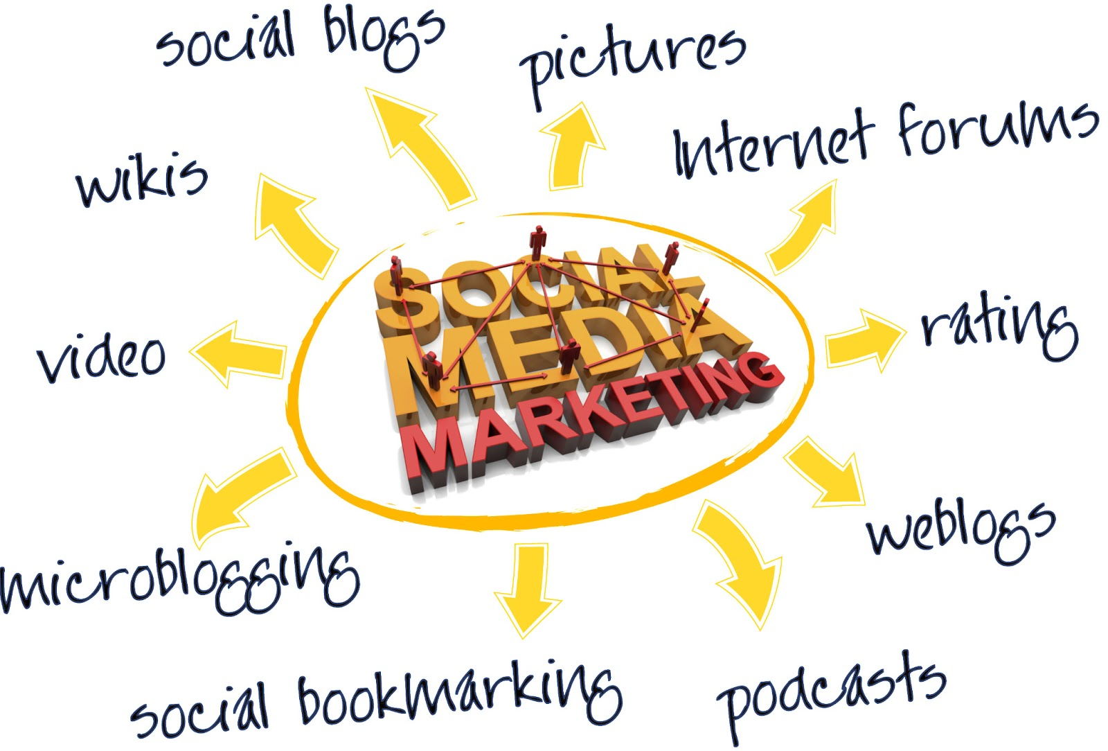 Success in Social Media Marketing
