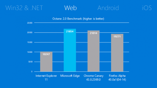 microsoft edge browser speed comparison