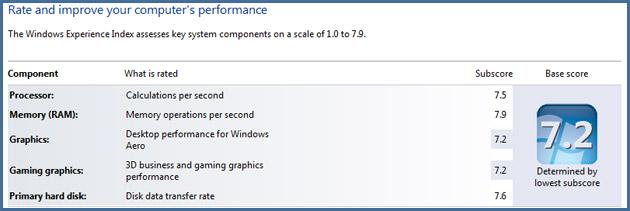 windows-7-index-score-7.9