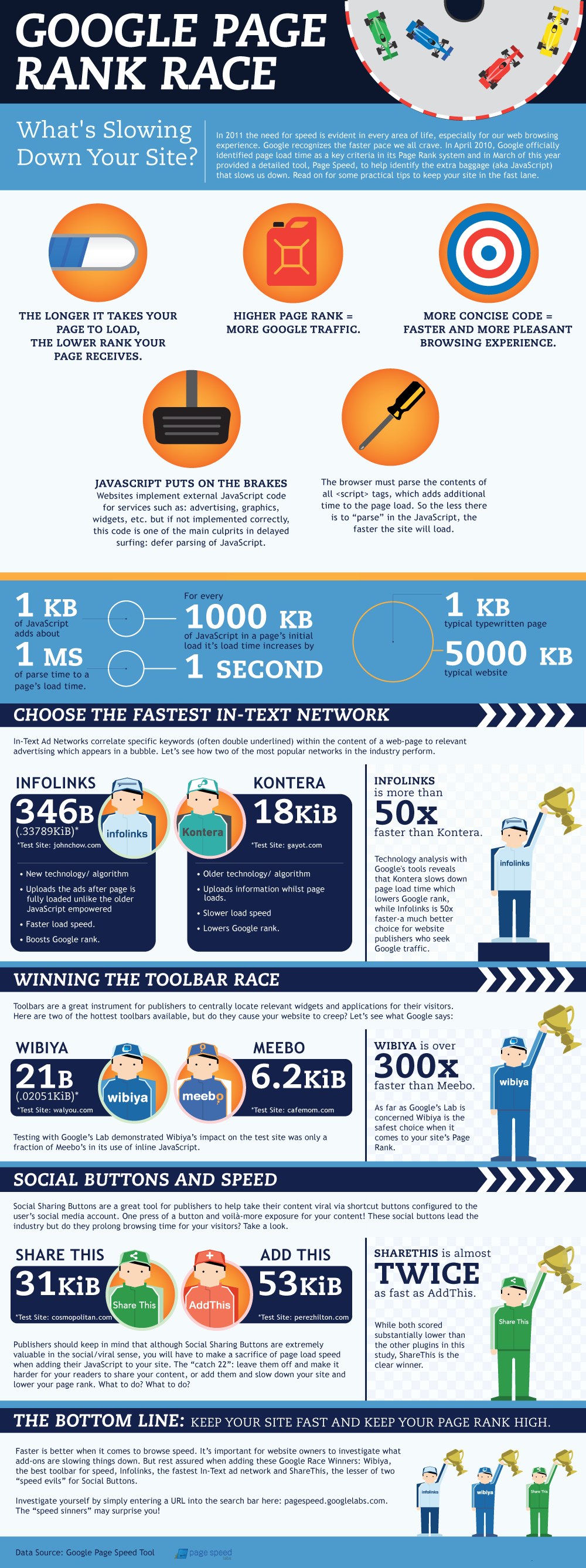 Google-Page-Speed-Test-Infographic