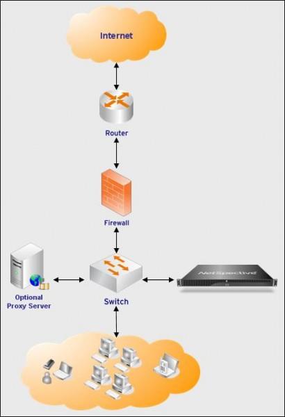 NetSpective - Internet is Now Much Securer