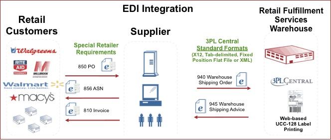 warehouse management software